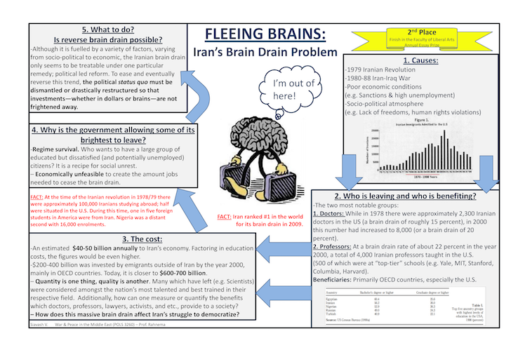 Essay Thesis Statement Generator Fleeing Brains An Essay On The Iranian Brain Drain Science Essay Examples also Topics English Essay Fleeing Brains An Essay On The Iranian Brain Drain  Vatanchi  Short English Essays For Students